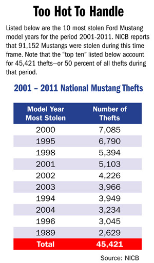 2001 - 2011 National Mustang Thefts